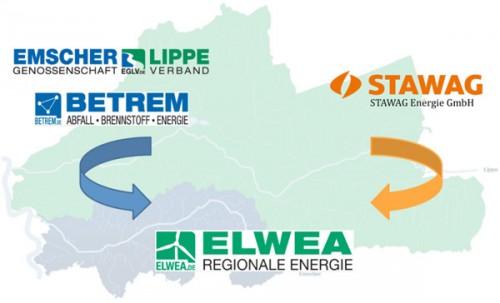 ELWEA - Regionale Energie Grafik